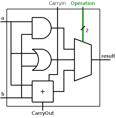 architecture class notes on Binary Number System 1 bit alu circuit diagram for combining 1 bit and, or, and add