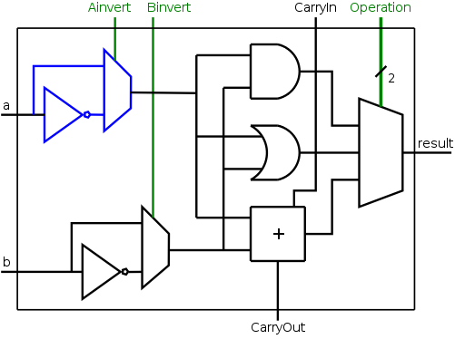 architecture class notes on Binary Number System 1 bit alu circuit diagram for 1 bit alu logic diagram #12