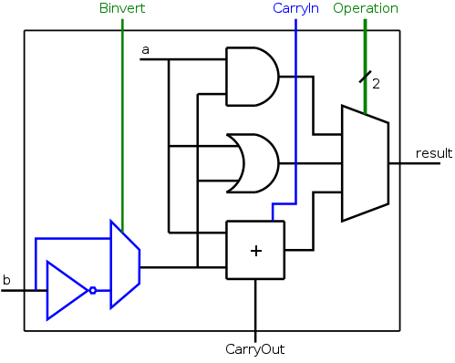 arch 4 di box diagram no change is needed to our circuit above to handle two's complement numbers for and or add that statement is not clear for add and will be shown true later
