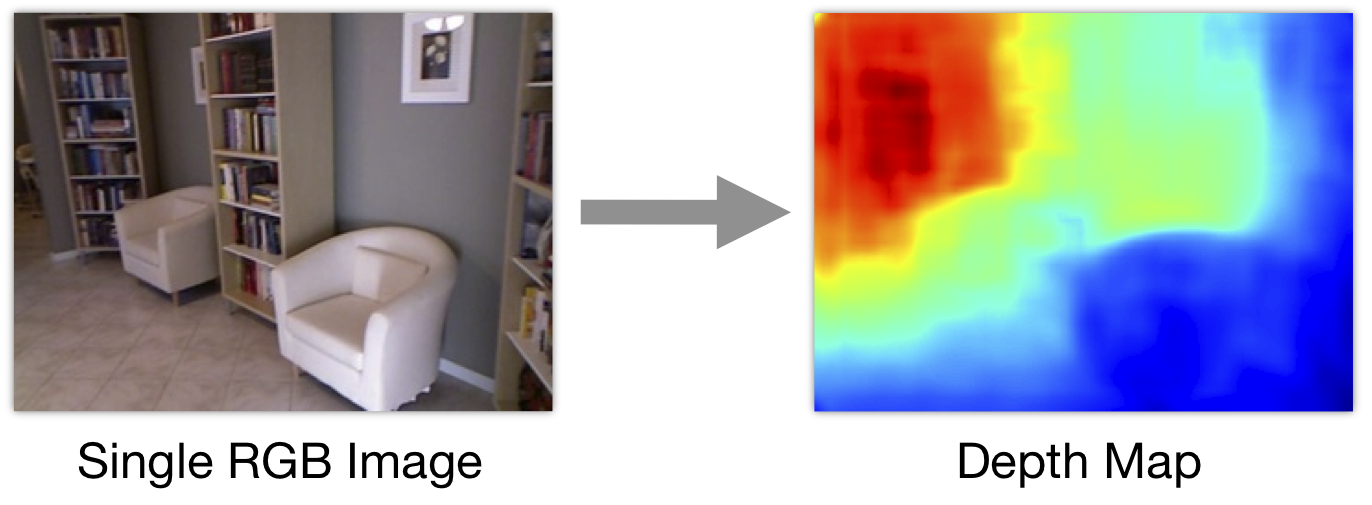 Depth Map Prediction from a Single Image using a Multi-Scale Deep