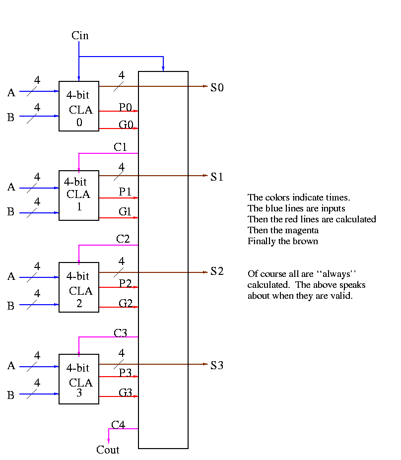 Cl Notes for Computer Architecture on 16-bit multiplier logic diagram, 8-bit multiplier diagram, 4 bit adder diagram, bit mode diagram, bit shifter diagram,