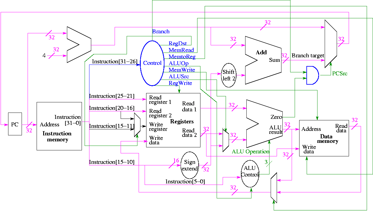 Class Notes For Computer Architecture 8 Bit Adder Circuit Diagram