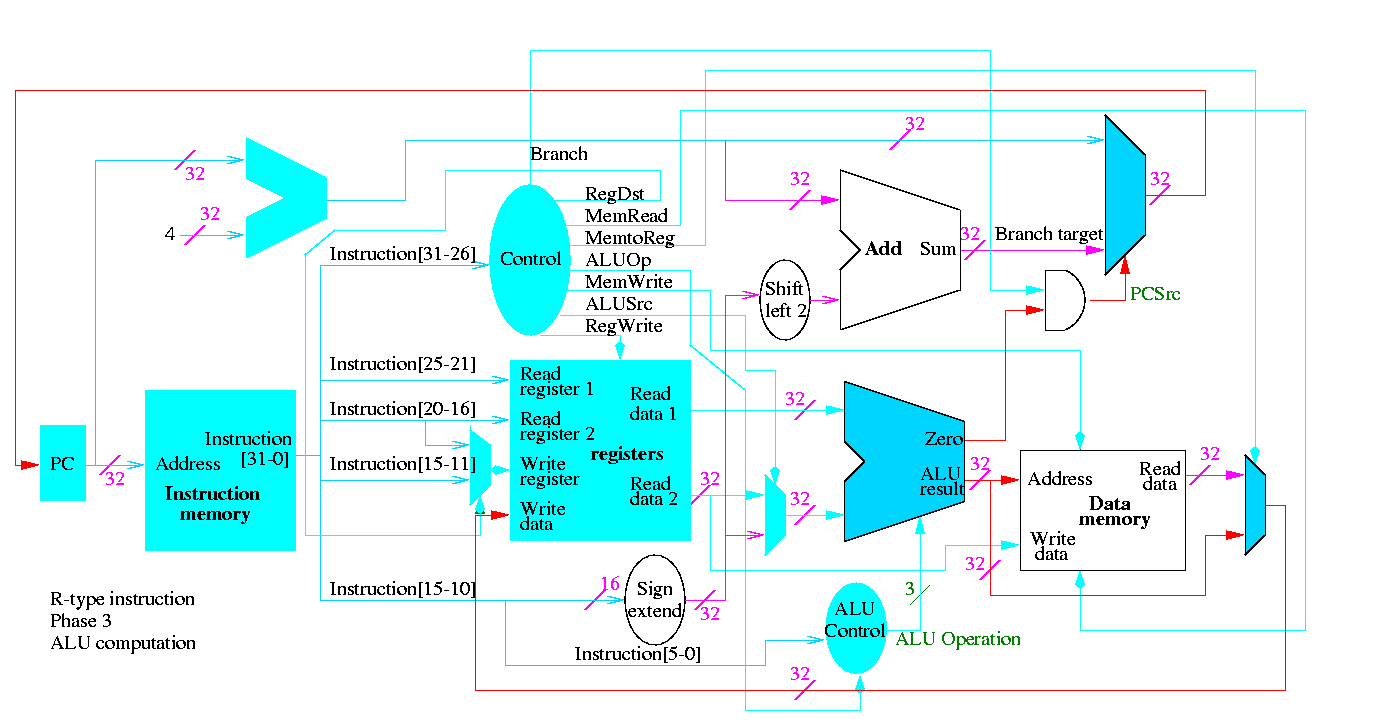 Class Notes for Computer Architecture