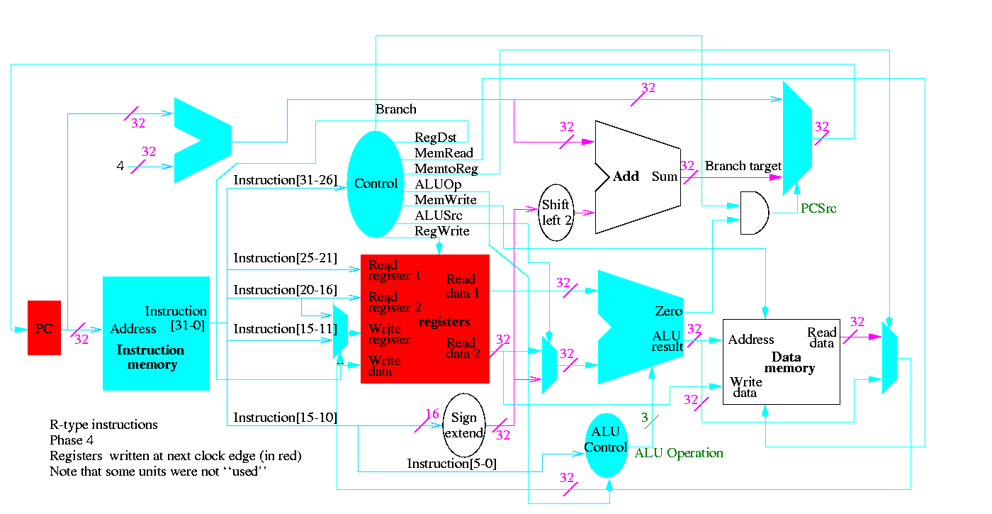 Class Notes For Computer Architecture 4 Bit Alu Logic Diagram