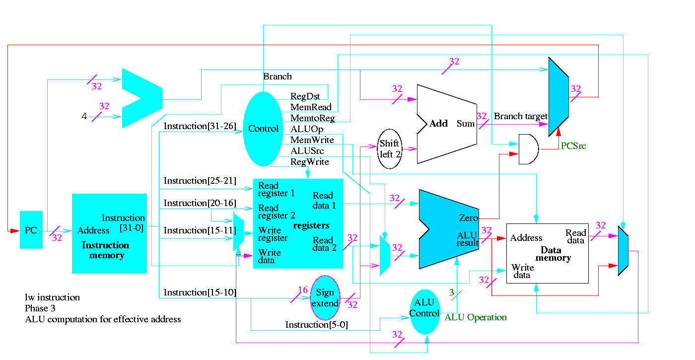 Class Notes For Computer Architecture Logic Diagram Isa 5 2