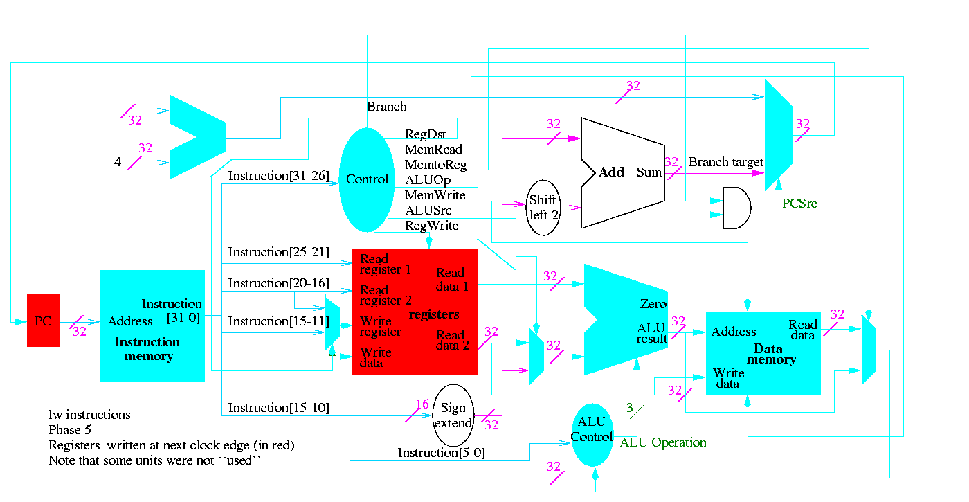 Class Notes For Computer Architecture To Complete The Top Level Block Diagram We Need Wire Input And This Is Drawn Differently Since Labels Of What Should Be Columns Are Long Eg Regwrite It Easier