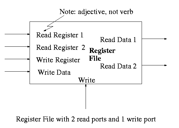 computer system design notes pdf