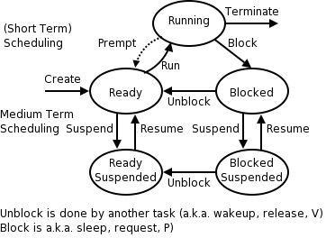 Linux Resume Suspended Process - Umfosoft