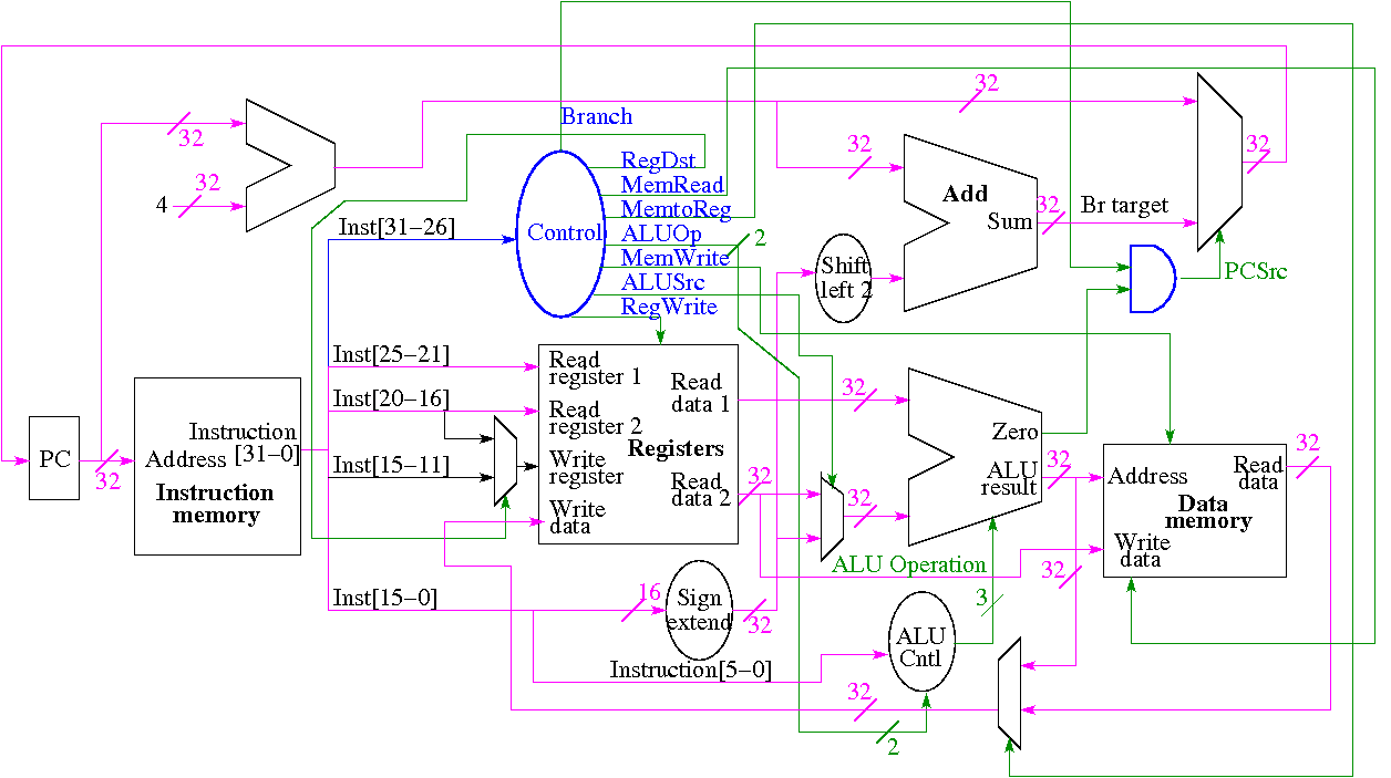 Architecture Class Notes Industrial Control Logic Circuits Some Examples Of Their Use Include