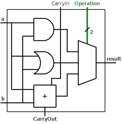 arch #4 logic diagram of alu