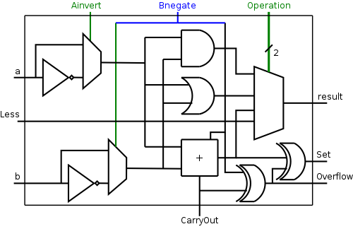 arch 5 on Binary Number System 1 bit alu circuit diagram for remark lab 3 assigned alu final 1bit
