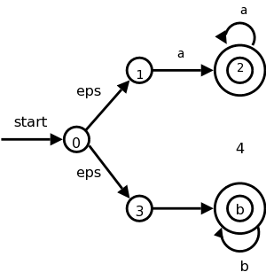 Compilers Lecture #4