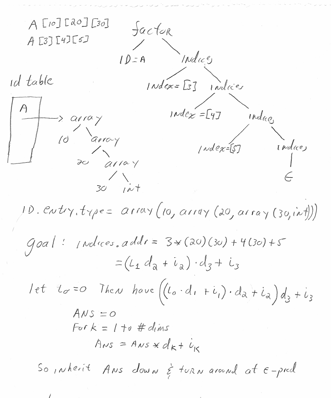 Compilers: Class Notes