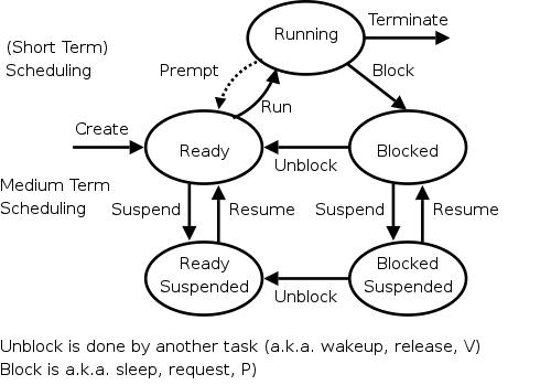 OS: Class Notes