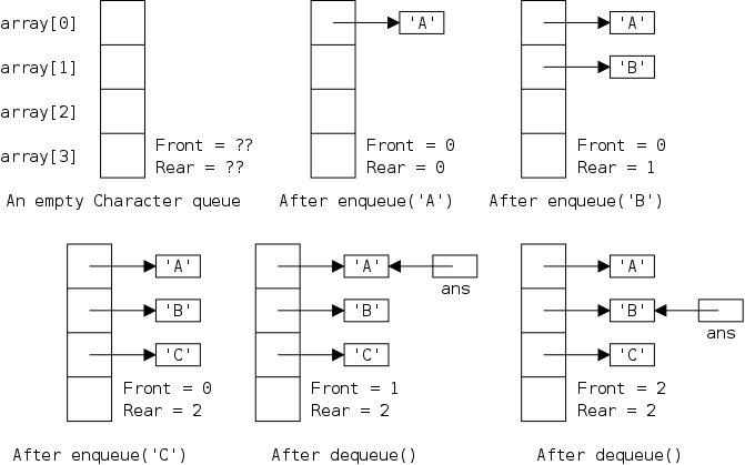 Ds class notes note first that the last frame represents a queue with only one element also note that similar to the previous diagram the apparent aliases arent malvernweather Choice Image