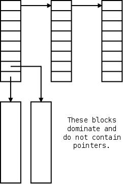 OS 202 Class Notes
